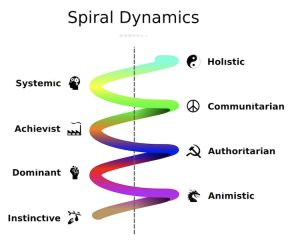 How Spiral Dynamics Helps To Explain Why It's Hard To Get Along